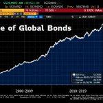 La plus grosse bulle obligataire de tous les temps vient d'atteindre un nouveau sommet historique à 55 255 milliards $ !!