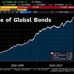 La plus grosse bulle obligataire de toute l'histoire vient d'atteindre un nouveau sommet historique à 55 778 milliards $ !!