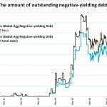L'encours des obligations mondiales à rendement négatif vient d'atteindre un nouveau sommet historique à 15.600 milliards $ !!