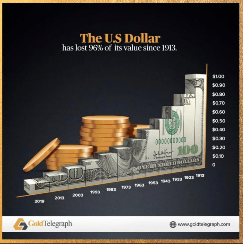 Est-ce que les Etats-Unis ne seraient pas en train de se préparer au retour à l'étalon or ?