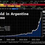 En Peso argentin, l'Or vient d'atteindre un nouveau sommet historique.