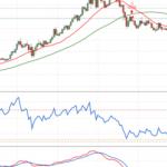 """Boursetechnique: """"L'or est dans un marché haussier qui débute. Cependant les indices me font peur et craindre ce qui pourrait arriver !"""""""