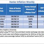 """Bilan Hebdo des pays les plus impactés par l'inflation au 08/08/2019. Le Venezuela """"champion du monde"""" avec 33.986% d'inflation !!"""