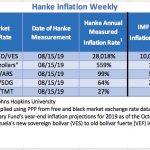 """Bilan Hebdo des pays les plus impactés par l'inflation au 15/08/2019. Le Venezuela """"champion du monde"""" avec 28.018% d'inflation !!"""