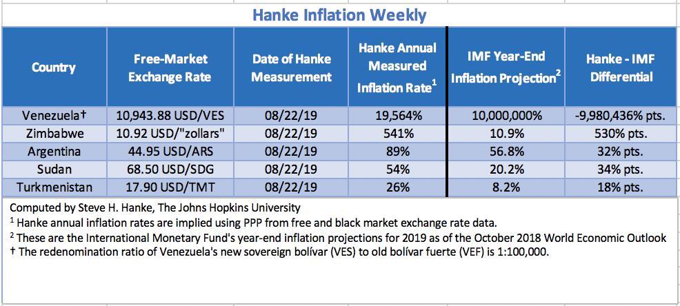 """Bilan Hebdo des pays les plus impactés par l'inflation au 22/08/2019. Le Venezuela """"champion du monde"""" avec 19.564% d'inflation !!"""