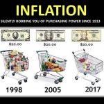 Les gouvernements faussent de façon délibérée les chiffres de l'inflation; donc ils sont totalement faux !