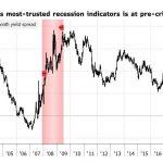 Warning: Alexandre Baradez: Niveau pré-bulle internet et crise des subprimes pour le spread de taux américains 10 ans / 3 mois