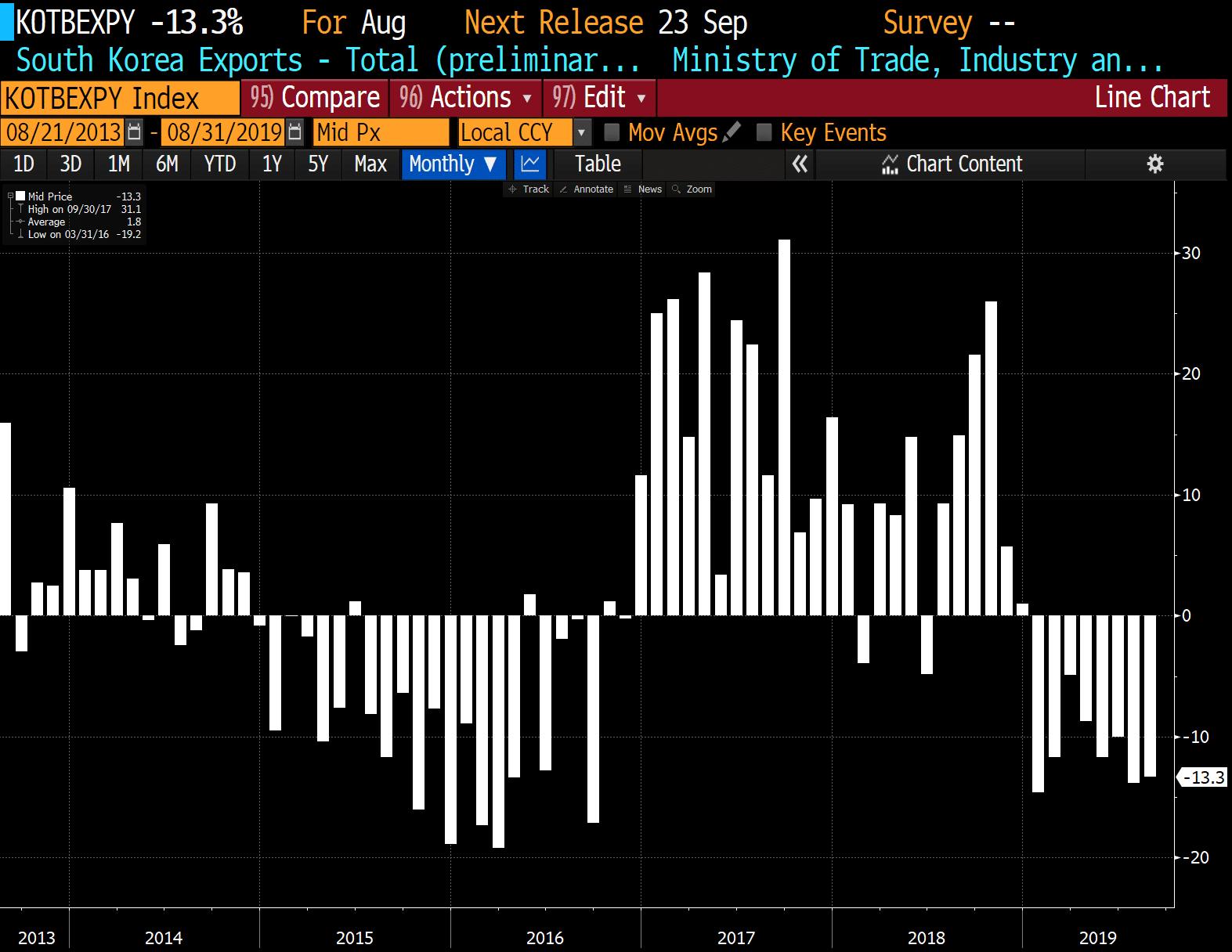 Les exportations de la Corée du sud plongent de -13,3% sur le mois d