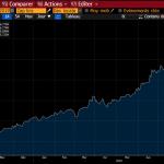 Nouveau sommet historique ! L'encours des obligations mondiales à rendement négatif atteint désormais 16.779 milliards $ !!