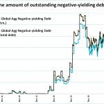 Folie ! La marée montante des obligations mondiales à rendement négatif vient d'atteindre un nouveau record à 14.500 milliards $ !!