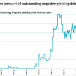 Folie ! La marée montante des obligations mondiales à rendement négatif vient d'atteindre un nouveau record à plus de 14.000 milliards $ !!