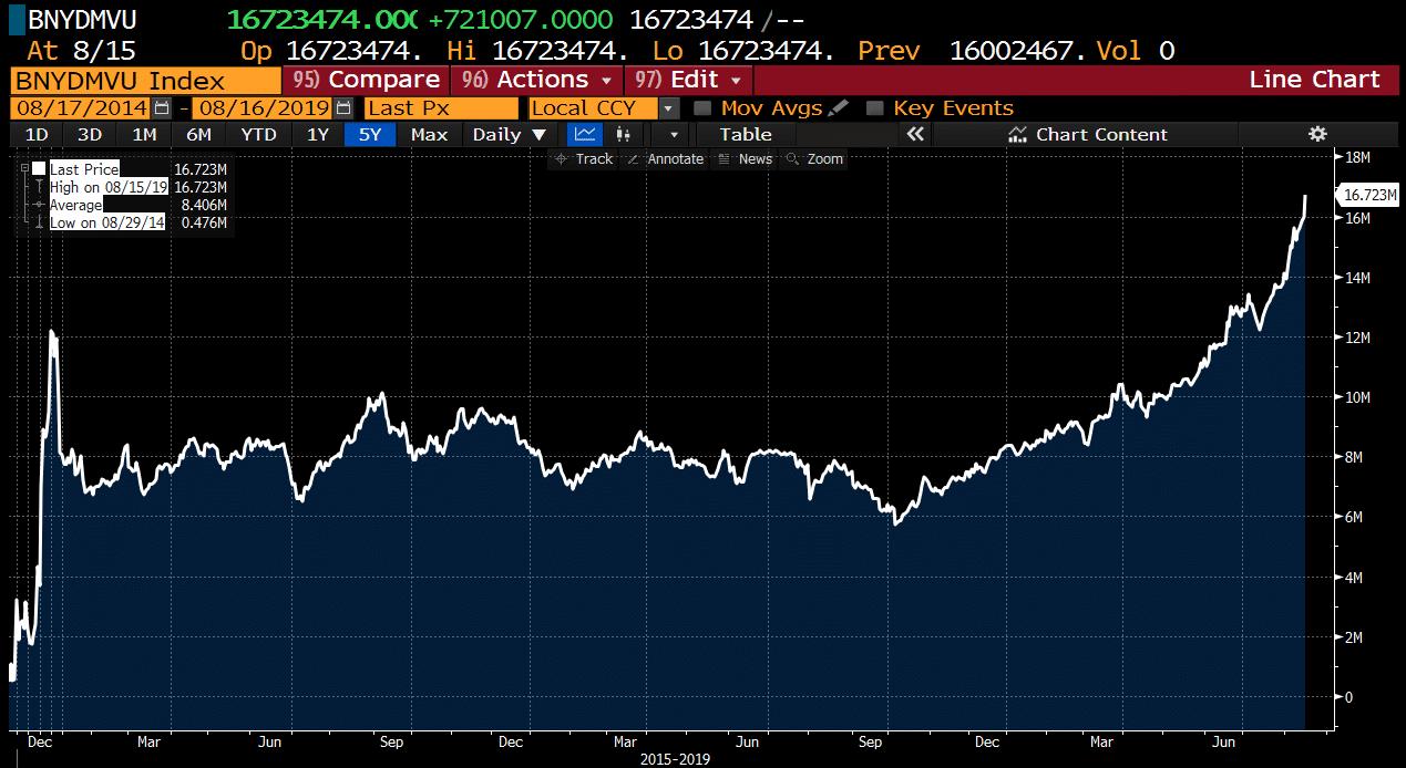Nouveau record ! L'encours des obligations mondiales à rendement négatif atteint désormais 16.723 milliards $ !!