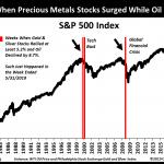 Warning: Seulement 3 fois dans l'histoire l'or est monté alors que le pétrole plongeait, à chaque fois juste avant une importante récession