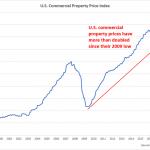 USA: Tandis que le commerce de détail s'effondre, l'indice des prix de l'immobilier commercial a plus que doublé depuis 2009.