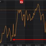 Nouvelle Zélande: l'indice des perspectives économiques n'a jamais été aussi mauvais depuis la phase aigüe de la crise de subprimes aux Etats-Unis…