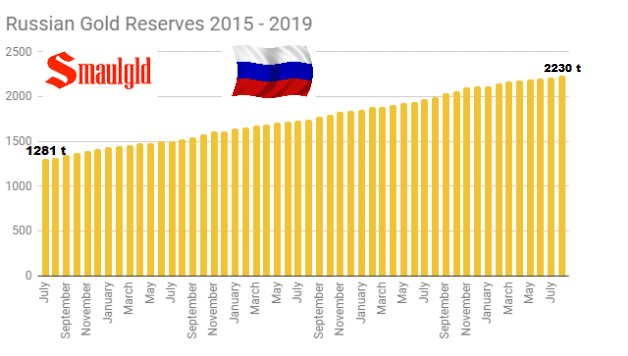 Russian-Gold-Reserves-june-2015-august-2019