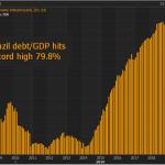 """Nicolas Chéron: """"En 5 ans la dette du Brésil est passé de 50 à 80% de son PIB !"""""""