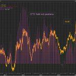 Sentiment très haussier sur le marché de l'Or. Les Positions longues sur l'or (CFTC) ont grimpé à 300.547 contrats cette semaine.