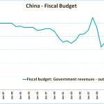 Le déficit budgétaire de la Chine a considérablement augmenté ces dernières années, atteignant près de 5% du PIB, réduisant ainsi les possibilités de relance.