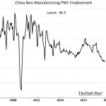 """Warning: """"L'emploi dans les usines chinoises continue de baisser…"""""""