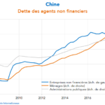 """Vincent Lequertier: Chine: """"À la différence de nombreux pays, il n'y a pas eu un effondrement des taux … le service de la dette monte donc !!!"""""""