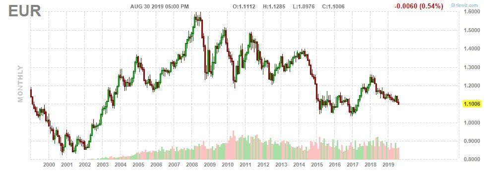 cours-de-leuro-dollar