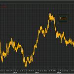 L'euro passe sous la barre des 1,09 $ après des données décevantes sur l'IPC allemand, tandis que les investisseurs se sentent renforcés dans l'attente d'un QE infini de la BCE