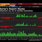 Corée du Sud: les exportations ont plongé de près -22% sur les 20 premiers jours de septembre !