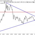 A long terme, cet énorme triangle nous laisse présager une hausse du cours de l'or vers les 3000$ l'once