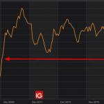 Allemagne: L'indice IFO (Expectations) au plus bas depuis juin 2009…