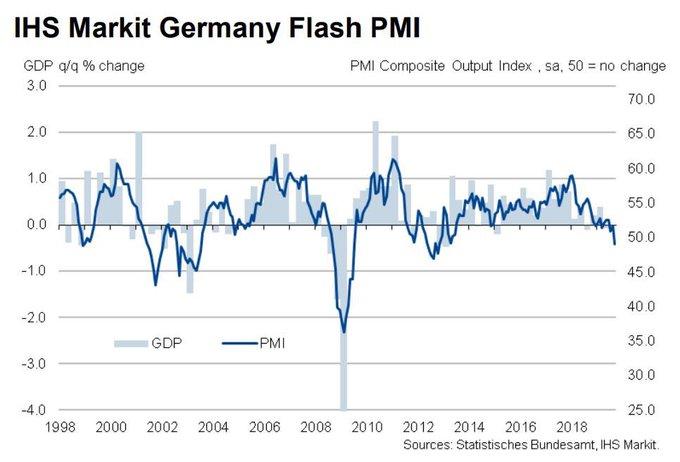 """Allemagne: L'indice PMI """"flash"""" composite plonge à son plus faible niveau depuis octobre 2012. La récession est maintenant très probable !!"""