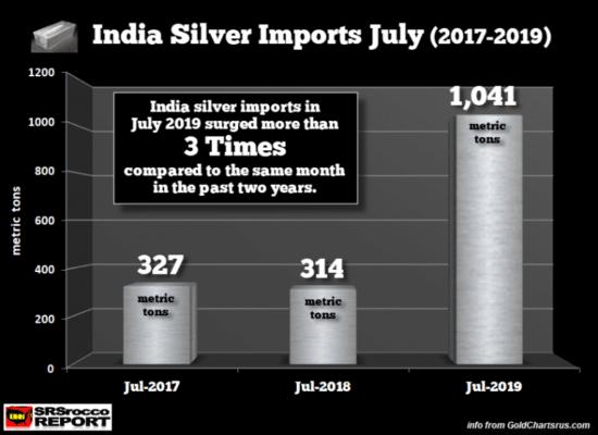 importations-argent-inde-juillet-550×400
