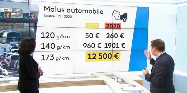 Automobile: un malus écologique plus sévère en 2020