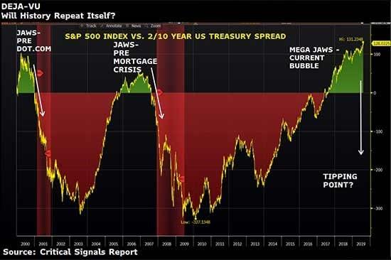 sp500-treasury-spread