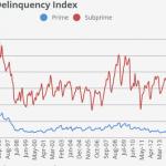 """Le taux de défaillance (+ de 60 jours) sur les prêts automobiles US """"PULVÉRISE"""" les niveaux atteints lors des précédentes récessions"""