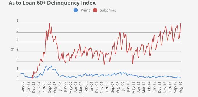 auto-loan-delinquent-60-plus-delinquency-index-2019-october