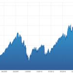 DÉLIRANT ! CAC 40 Global Return: Nouveau sommet historique au 25 Octobre 2019 ! 44,96% plus haut qu'en juillet 2007 !!