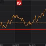 """Alexandre Baradez: """"Suisse: le PMI manufacturier tombe à son plus faible niveau depuis juillet 2009"""""""