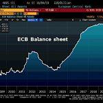 Oups ! La taille du Bilan de la BCE bondit de 56,5 milliards € et atteint désormais 4695,1 milliards €, soit 40,7% du Pib de la zone euro
