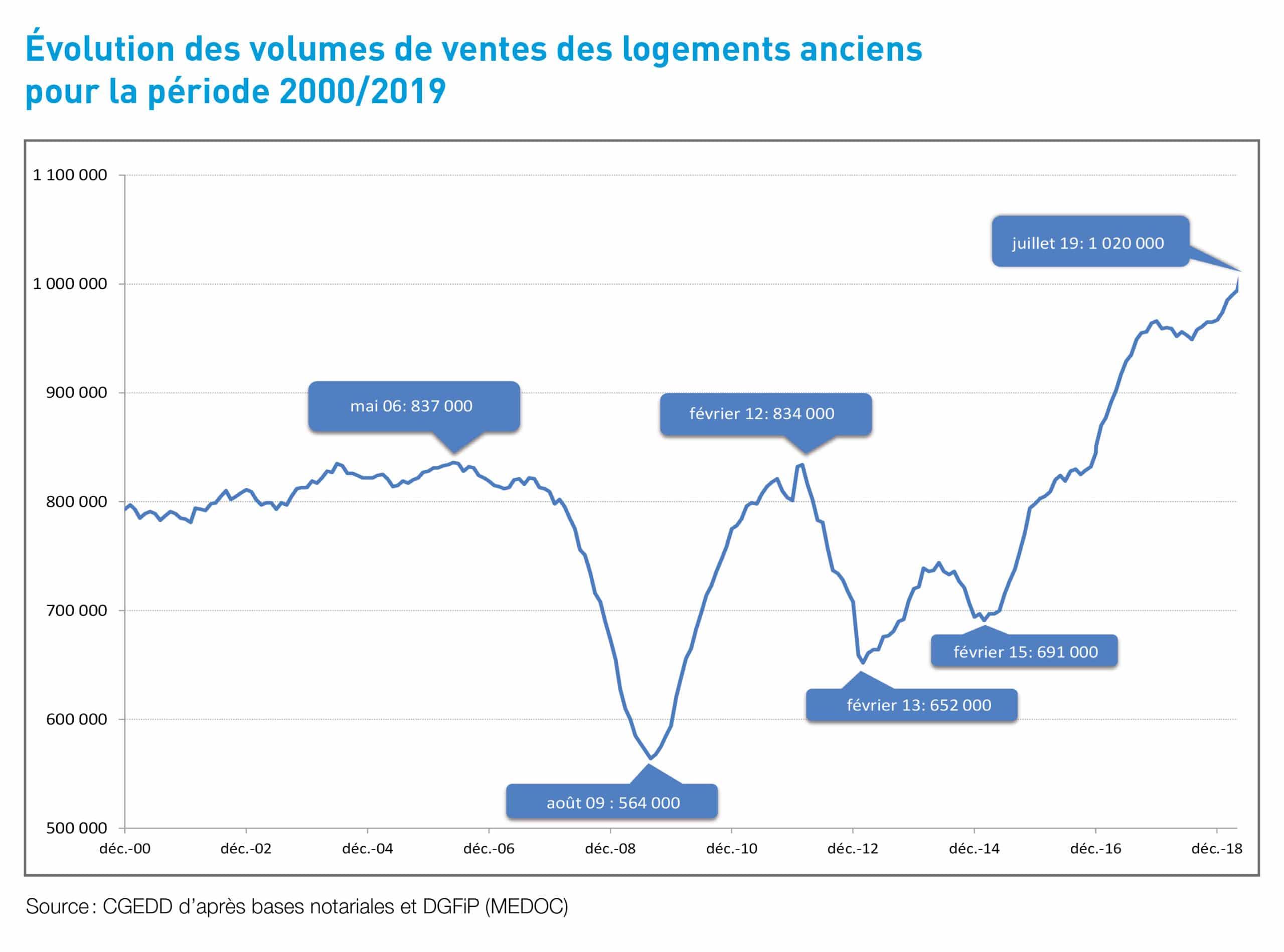 evolution-volume-vente-notaire-de-France