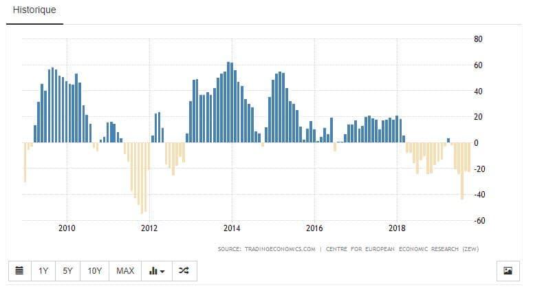 indice-du-sentiment-économique-zew