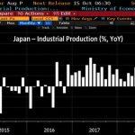 Ouch ! La production industrielle au Japon a plongé de -4,7% sur le mois d'août 2019. Pire chute depuis Mai 2015 !