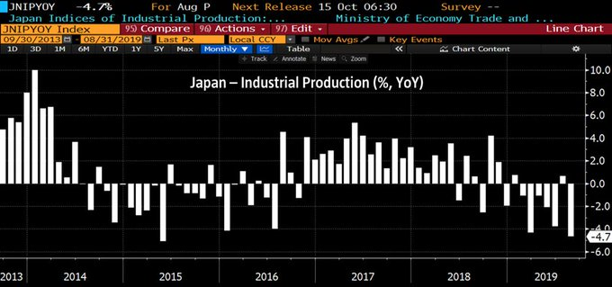 japan-industrial-production-2019-august