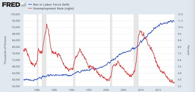 not-in-labor-force-unemployment-rate