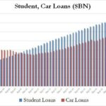 USA: Les prêts étudiants comme les prêts automobiles n'ont jamais autant bondi en 3 ans