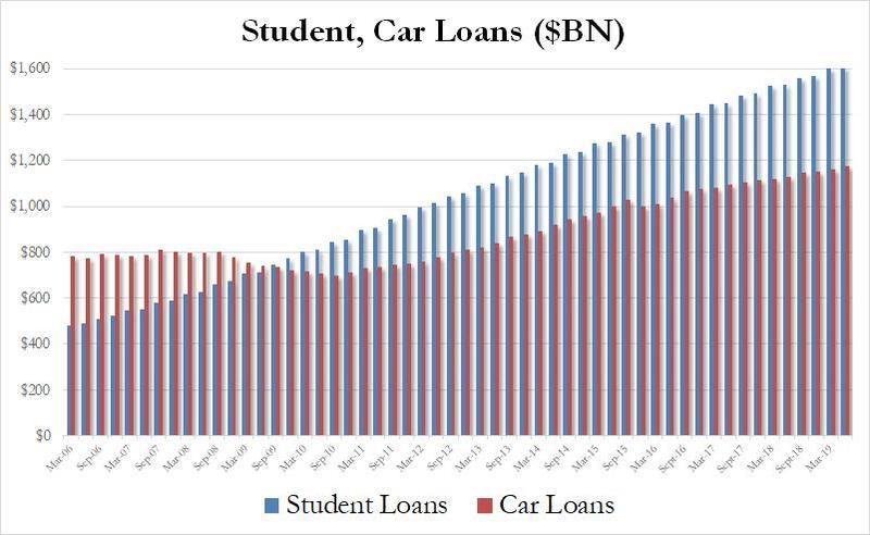 USA: Les prêts étudiants comme les prêts automobiles n