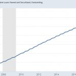 Warning: La dette étudiante US vient d'atteindre un nouveau sommet historique au 2nd trimestre 2019