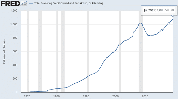 usa-total-revolving-credit-owned-and-securized-oustanding-2019-june
