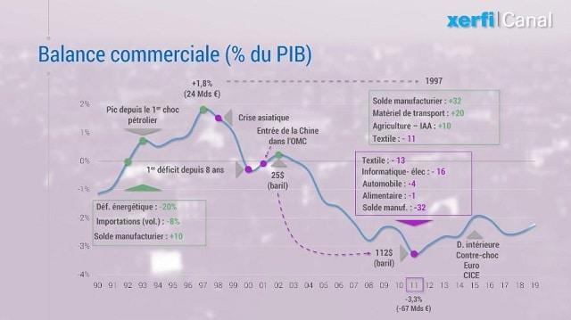 France: 30 ans de commerce extérieur: la descente en enfer !