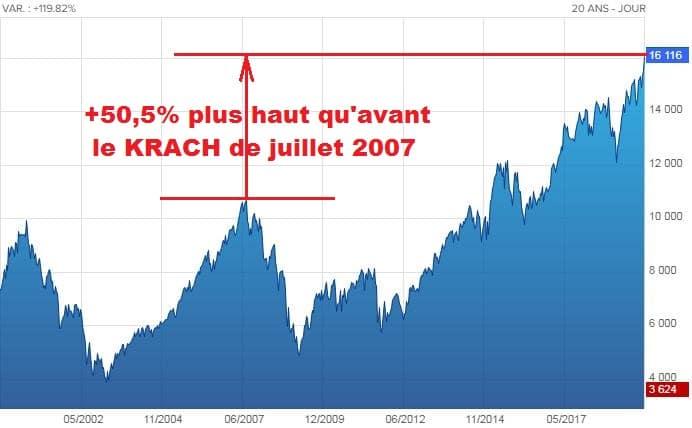 """Du Délire ! 50,5% plus haut qu'avant le Krach de juillet 2007: CAC 40 Global Return shooté aux liquidités et taux négatifs !"""""""